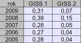 Średnie roczne różnice pomiędzy UAH a GISS (GISS 1 - bez normalizacji, GISS 2 - z normalizacją do okresu bazowego 1979-1998)