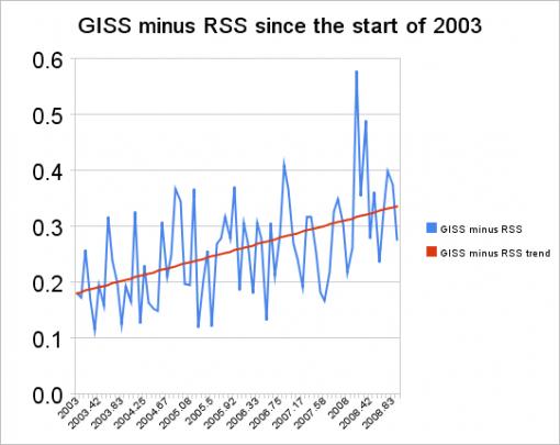 Różnice GISS-RSS