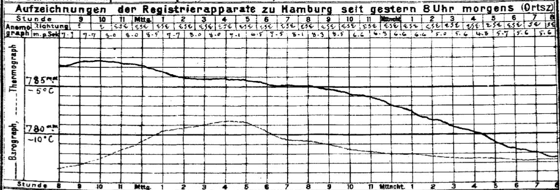 Barogram z Hamburga - 23 stycznia 1907, cd.