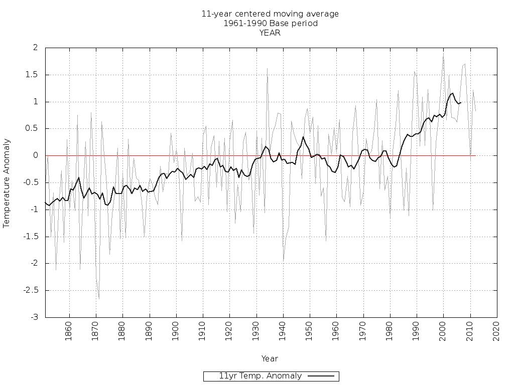 Przebieg anomalii temperatury rocznej w Polsce.