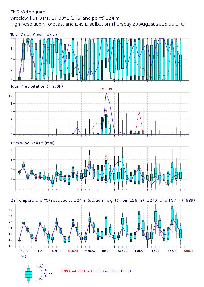 plot_meteogram_json-atls01-95e2cf679cd58ee9b4db4dd119a05a8d-BEKY8V