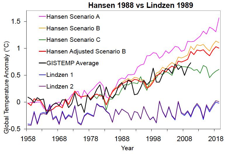 Hansen88vsLindzen99_all