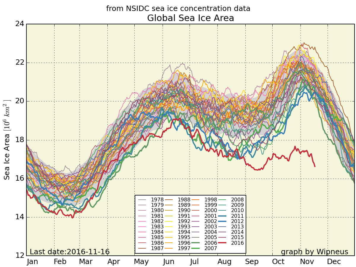 nsidc_global_area_byyear_b.png