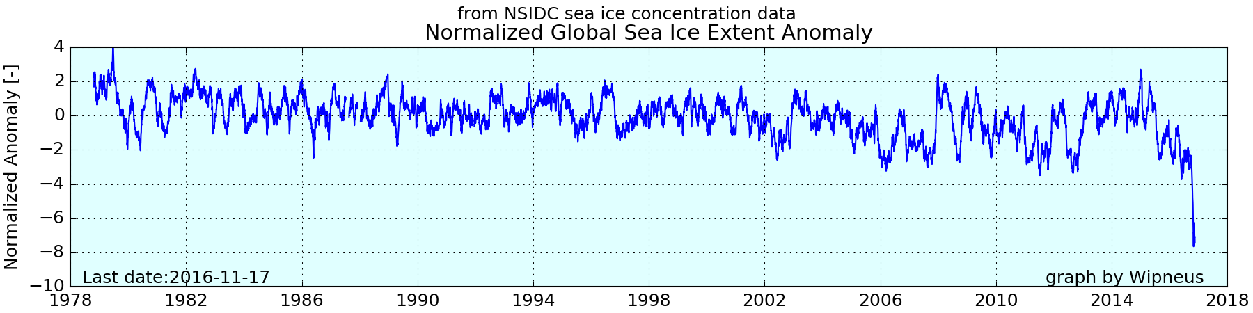 nsidc_global_extent_normanomaly
