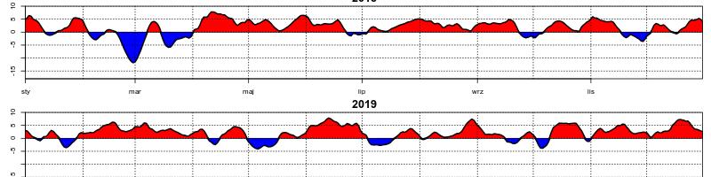 Dobowe anomalie temperatury w kolejnych dekadach