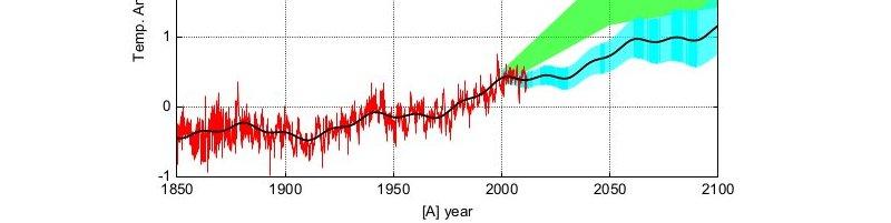 Prognozy sceptyków: Scafetta, Loehle 2011